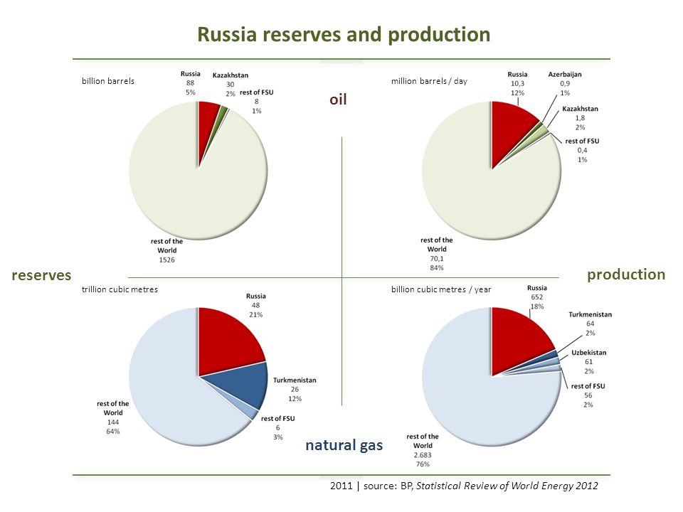 Russia reserves and production 2011 | source: BP, Statistical Review of World Energy 2012 oil natural gas reserves production billion barrelsmillion barrels / day trillion cubic metresbillion cubic metres / year