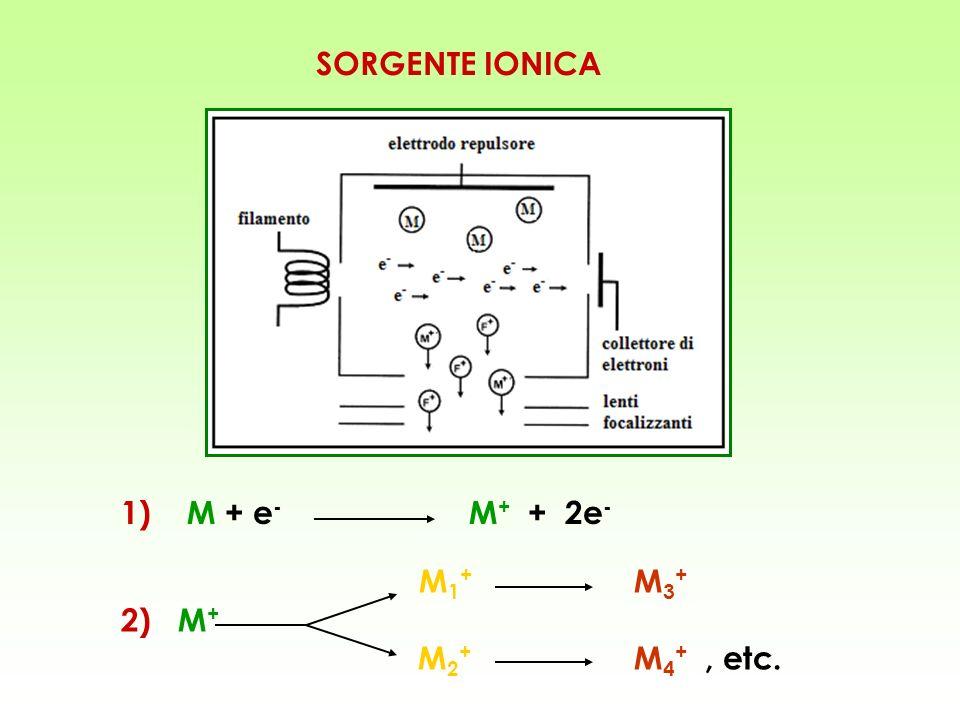SORGENTE IONICA 1) M + e - M + + 2e - M 1 + M 3 + 2) M + M 2 + M 4 +, etc.