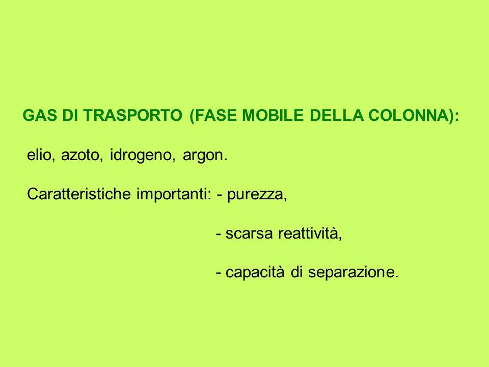 GAS DI TRASPORTO (FASE MOBILE DELLA COLONNA): elio, azoto, idrogeno, argon.