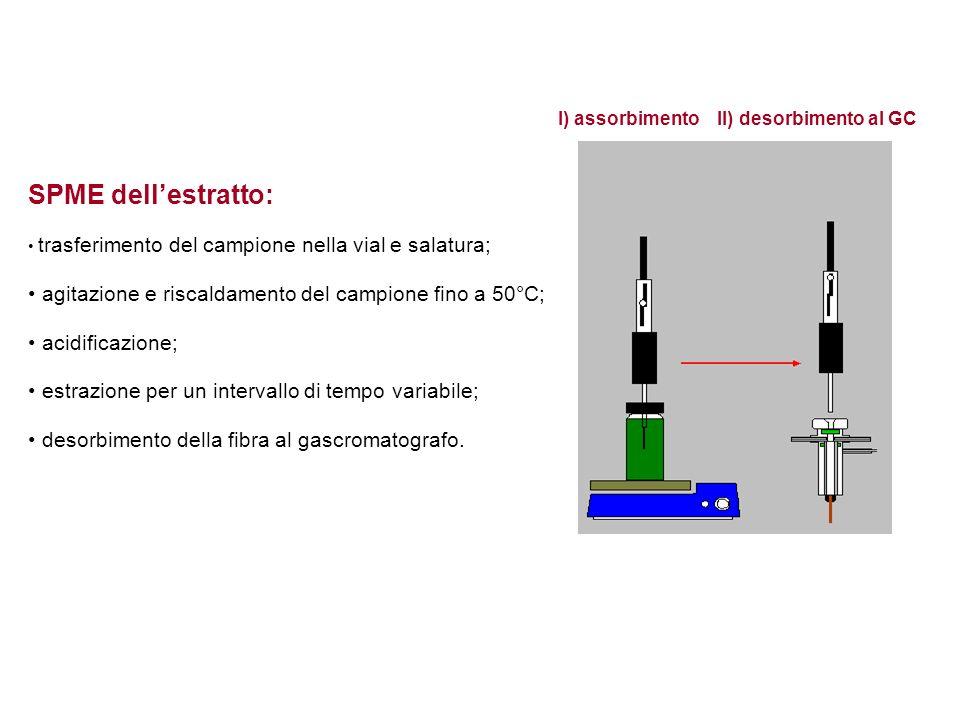 I) assorbimento II) desorbimento al GC SPME dellestratto: trasferimento del campione nella vial e salatura; agitazione e riscaldamento del campione fino a 50°C; acidificazione; estrazione per un intervallo di tempo variabile; desorbimento della fibra al gascromatografo.