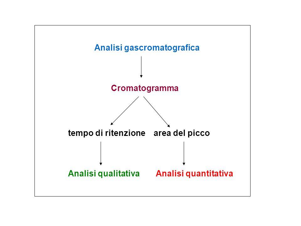 Analisi gascromatografica Cromatogramma Analisi qualitativaAnalisi quantitativa tempo di ritenzionearea del picco