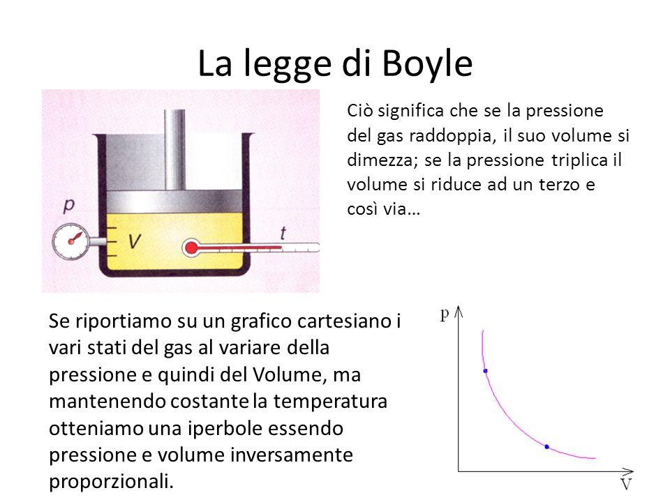 La legge di Boyle Ciò significa che se la pressione del gas raddoppia, il suo volume si dimezza; se la pressione triplica il volume si riduce ad un te