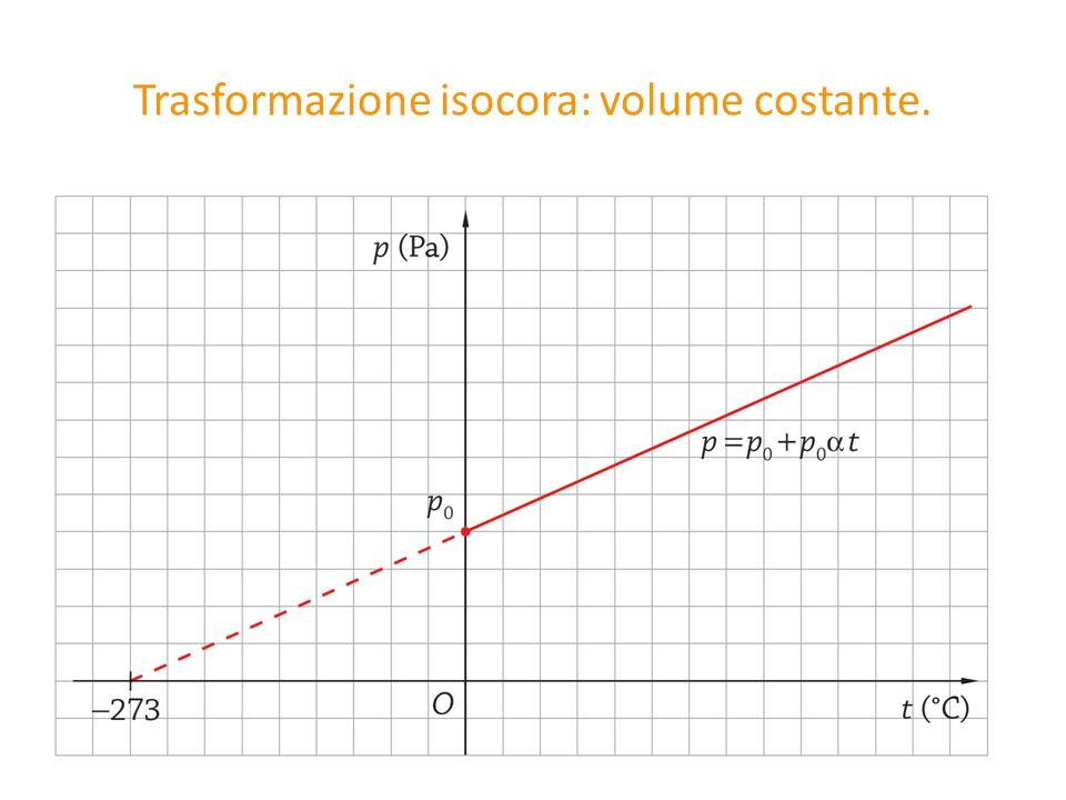 Trasformazione isocora: volume costante.