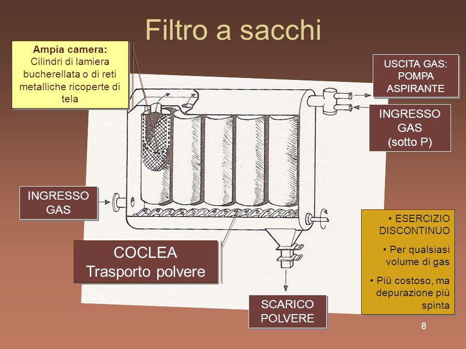 9 Filtro a ciclone INGRESSO SOSPENSIONE (alta velocità) INGRESSO SOSPENSIONE (alta velocità) SCARICO PARTICELLE (solide o liquide) SCARICO PARTICELLE (solide o liquide) USCITA GAS Moto rotatorio (F C ) Il gas scende con una traiettoria ad elica, mentre le particelle vengono sbattute contro le pareti e precipitano e si separano.