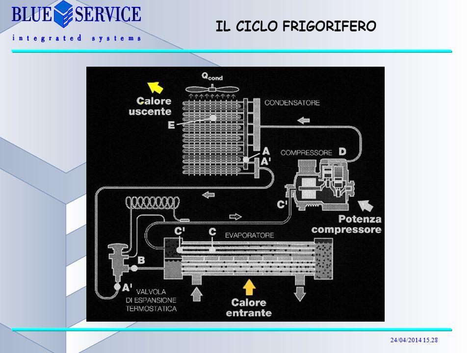 24/04/2014 15.29 IL CICLO FRIGORIFERO