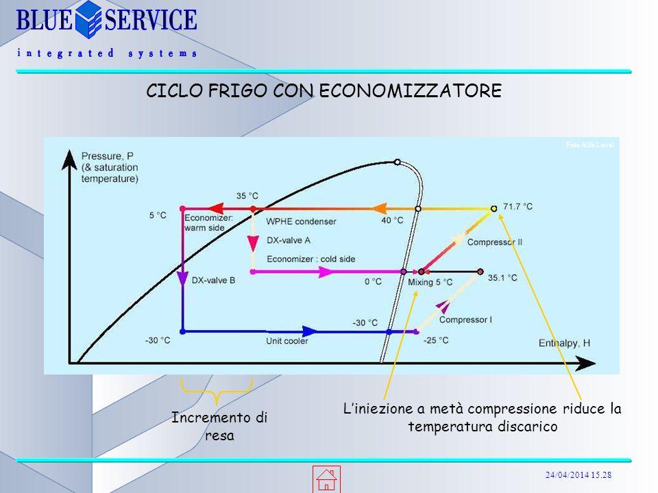 24/04/2014 15.29 CICLO FRIGO CON ECONOMIZZATORE Incremento di resa Liniezione a metà compressione riduce la temperatura discarico Fnte Alfa Laval