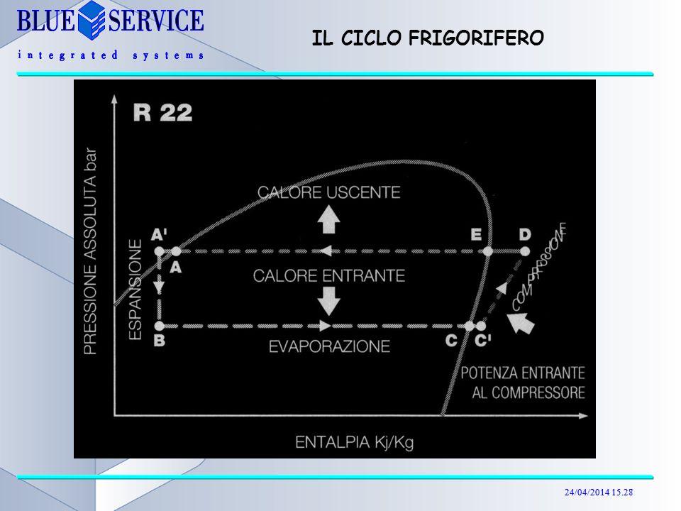 24/04/2014 15.29 ESEMPIO DI CICLO FRIGORIFERO R407C Resa frigorifera unitaria (per kg di gas aspirato) Equivalente termico del lavoro di compressione Calore da Smaltire al condensatore 12 34