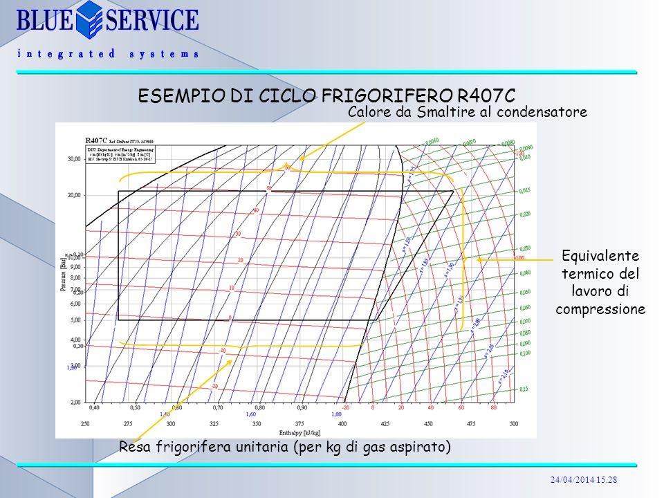 24/04/2014 15.29 ESEMPIO DI CICLO FRIGORIFERO R407C Resa frigorifera unitaria (per kg di gas aspirato) Equivalente termico del lavoro di compressione