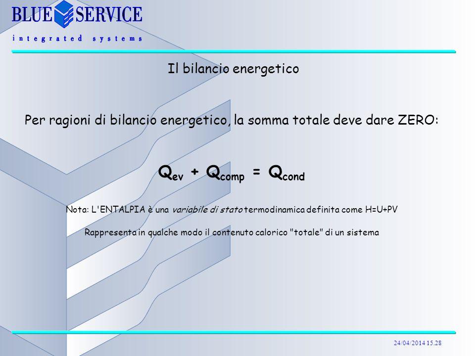 24/04/2014 15.29 Il bilancio energetico Per ragioni di bilancio energetico, la somma totale deve dare ZERO: Q ev + Q comp = Q cond Nota: L'ENTALPIA è