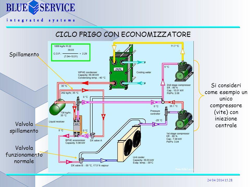 24/04/2014 15.29 CICLO FRIGO CON ECONOMIZZATORE Si consideri come esempio un unico compressore (vite) con iniezione centrale Spillamento Valvola spill