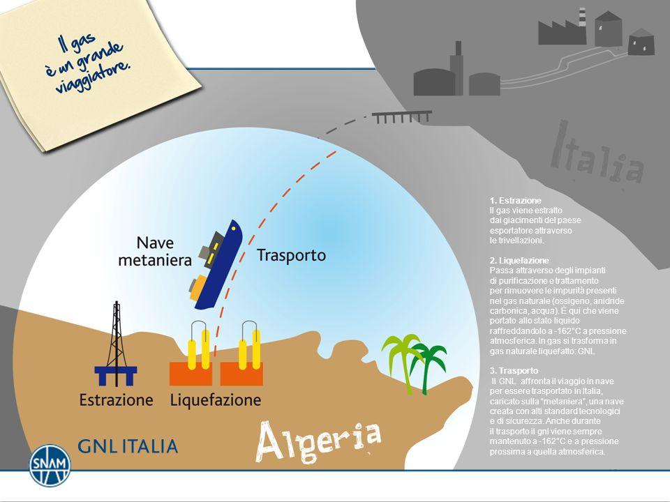 1. Estrazione Il gas viene estratto dai giacimenti del paese esportatore attraverso le trivellazioni. 2. Liquefazione Passa attraverso degli impianti