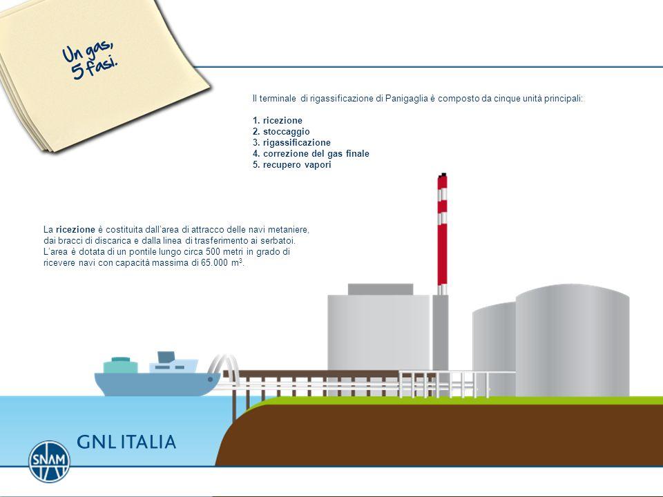 Il terminale di rigassificazione di Panigaglia è composto da cinque unità principali: 1. ricezione 2. stoccaggio 3. rigassificazione 4. correzione del
