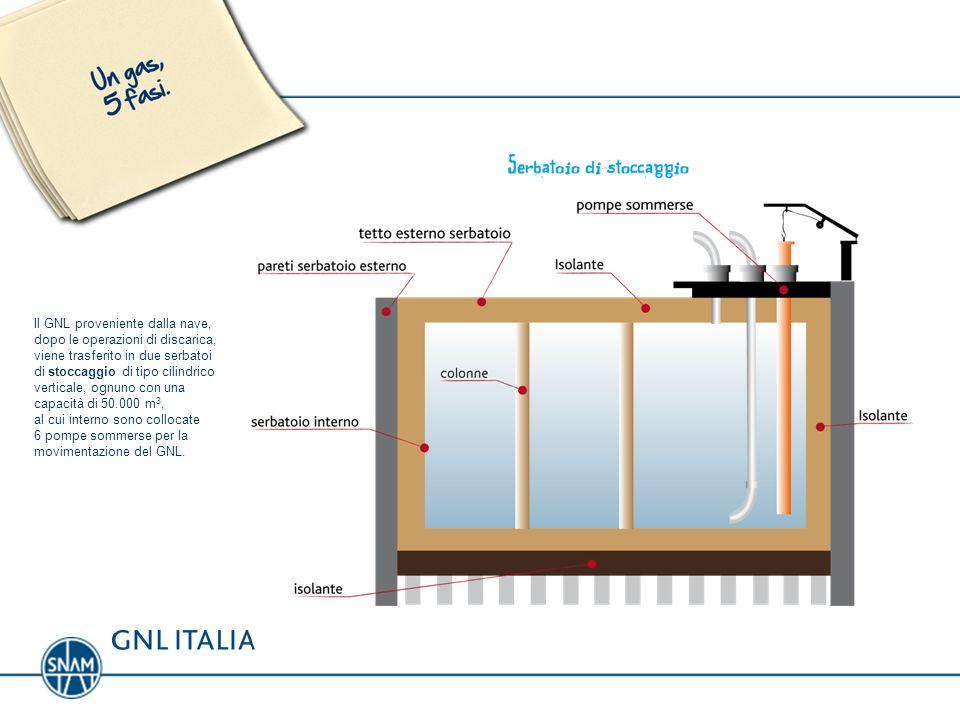 Il GNL proveniente dalla nave, dopo le operazioni di discarica, viene trasferito in due serbatoi di stoccaggio di tipo cilindrico verticale, ognuno co