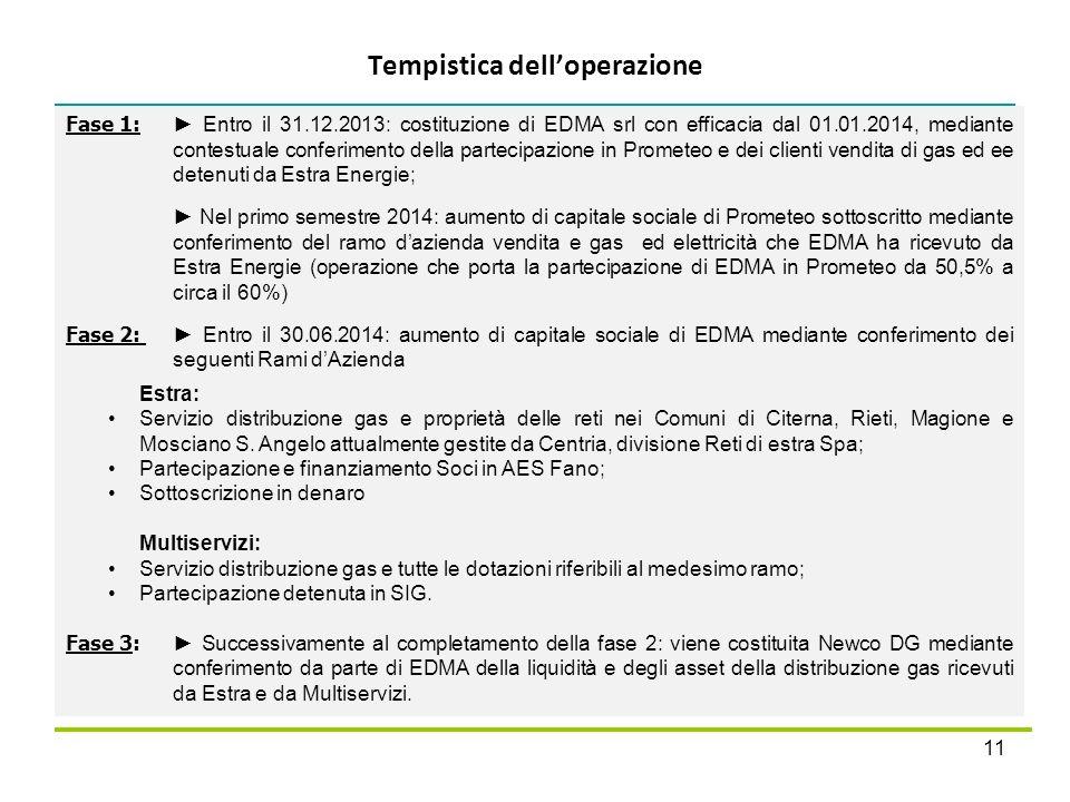 Tempistica delloperazione 11 Fase 1: Entro il 31.12.2013: costituzione di EDMA srl con efficacia dal 01.01.2014, mediante contestuale conferimento del
