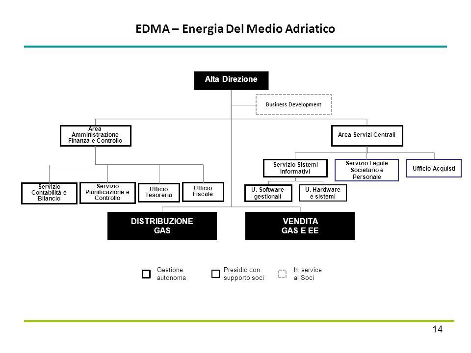 EDMA – Energia Del Medio Adriatico 14 Presidio con supporto soci Gestione autonoma In service ai Soci Alta Direzione Area Amministrazione Finanza e Co