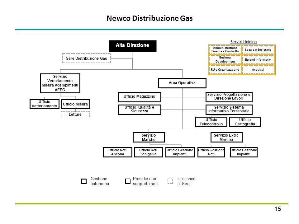 Newco Distribuzione Gas 15 Presidio con supporto soci Gestione autonoma In service ai Soci Alta Direzione Gare Distribuzione Gas Ufficio Vettoriamento