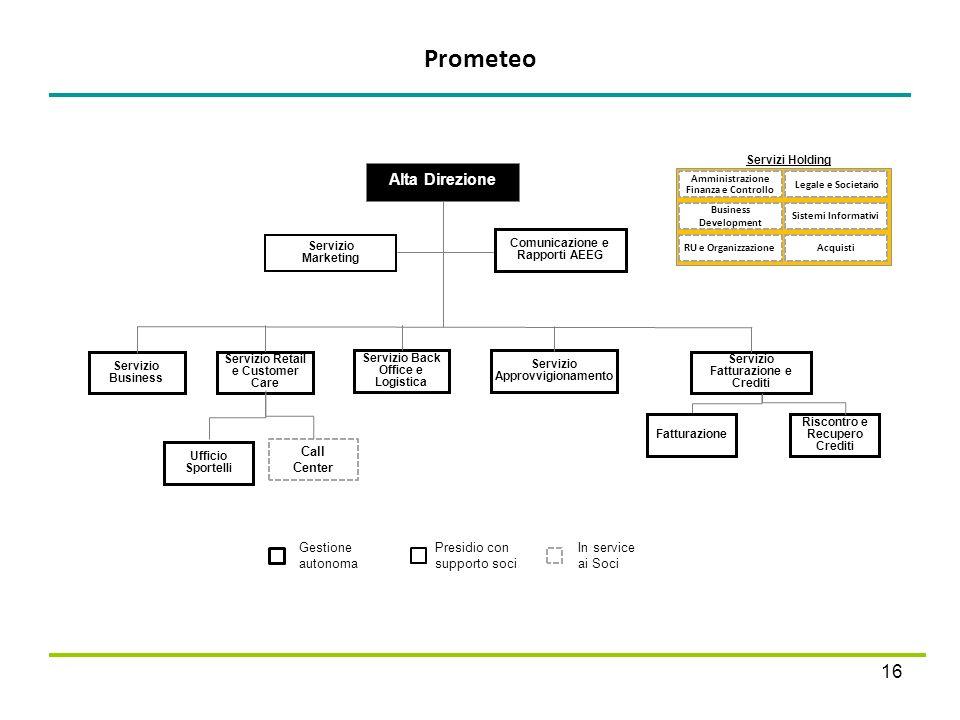 Prometeo 16 Presidio con supporto soci Gestione autonoma In service ai Soci Alta Direzione Servizio Business Servizio Retail e Customer Care Servizio