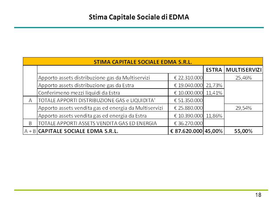 Stima Capitale Sociale di EDMA 18