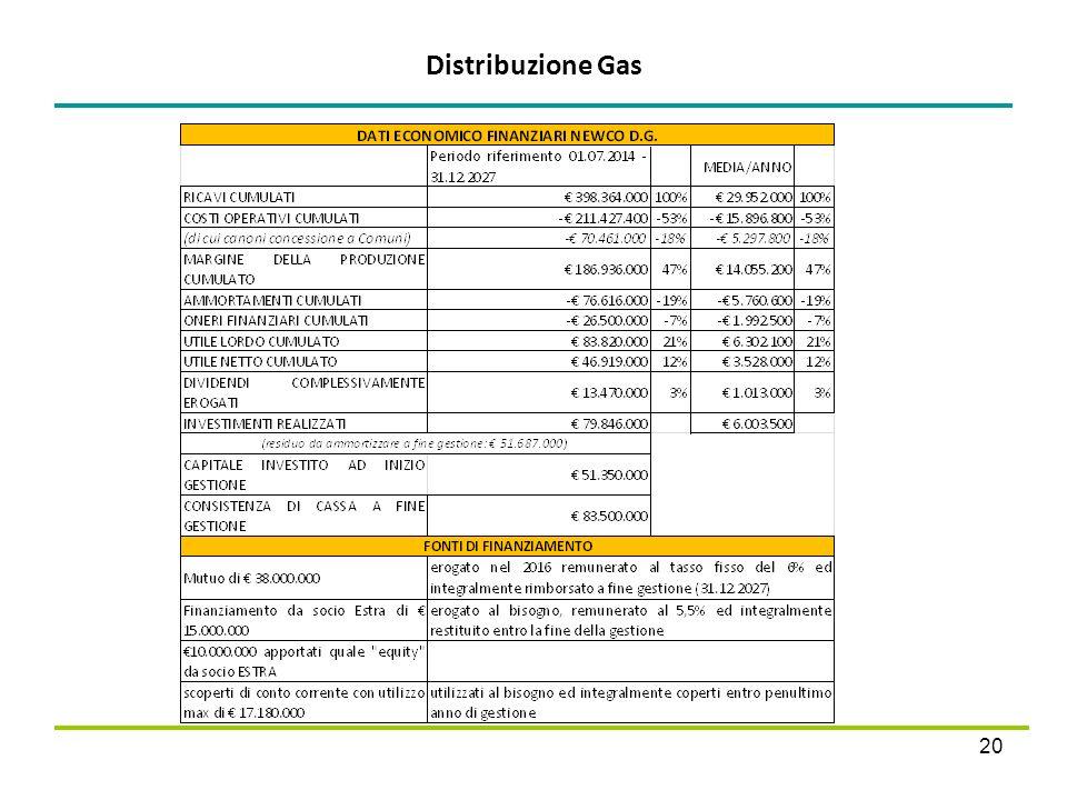 Distribuzione Gas 20
