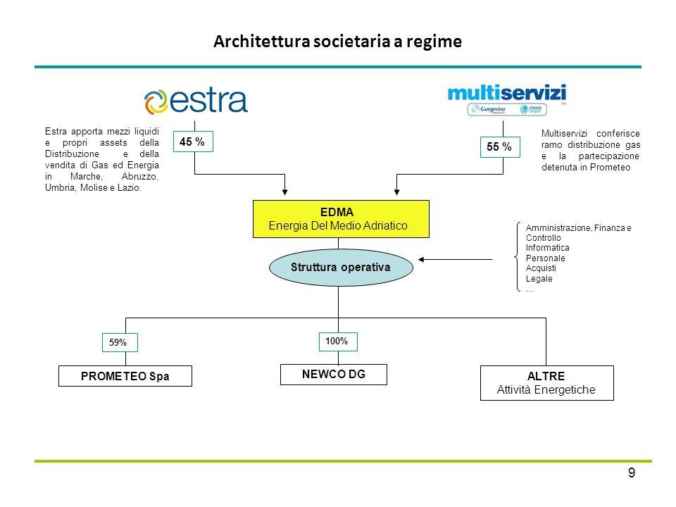 Architettura societaria a regime 9 EDMA Energia Del Medio Adriatico PROMETEO Spa NEWCO DG ALTRE Attività Energetiche 45 % 55 % 100% 59% Struttura oper