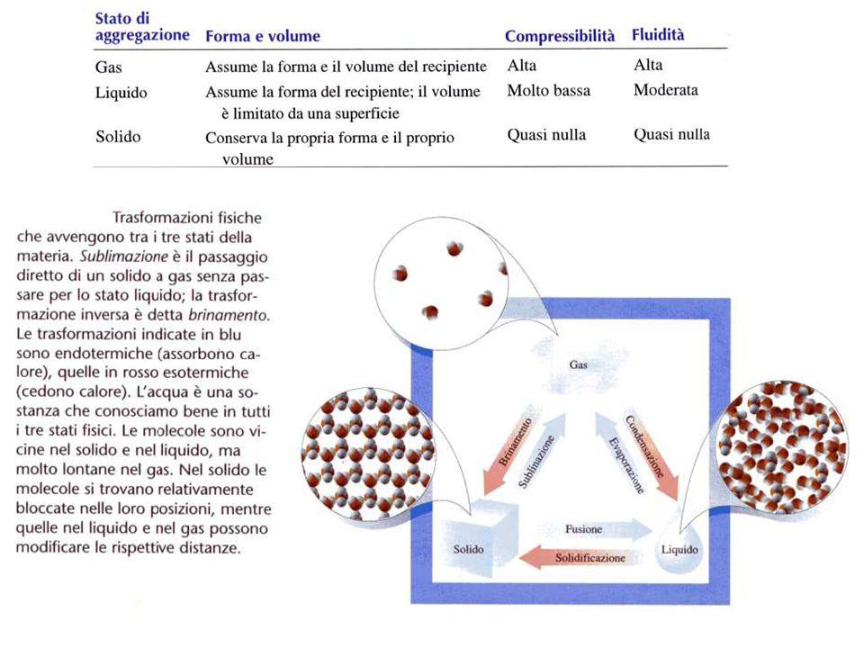 Lo stato gassoso Il gas perfetto PV=nRT equazione di stato del gas perfetto R costante universale dei gas 8,2 ·10 -2 dm 3 atm mol -1 K -1 8,3143 J mol -1 K -1 particelle hanno Ecin> Eattrazione per cui tendono ad occupare tutto lo spazio a disposizione un sistema gassoso è definito da 4 proprietà: P = forza esercitata dal gas sulle pareti del recipiente che lo contiene 1 Pa è la pressione esercitata dalla forza di un newton applicata perpendicolarmente a una superficie di un m 2 : 1Pa= 1 Nm 2 1 bar= 10 5 Pa; 1mbar = 10 -3 bar; 1 atm= 101325 Pa