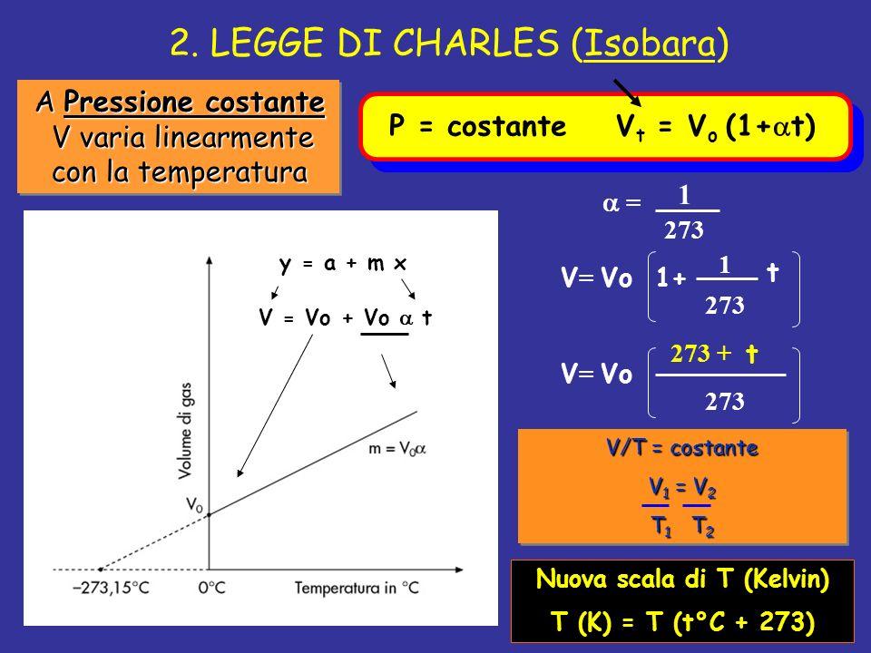 2. LEGGE DI CHARLES (Isobara) A Pressione costante V varia linearmente con la temperatura A Pressione costante V varia linearmente con la temperatura