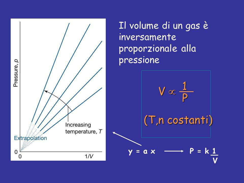 Il volume di un gas è inversamente proporzionale alla pressione V 1 P (T,n costanti) y = a xP = k 1 V