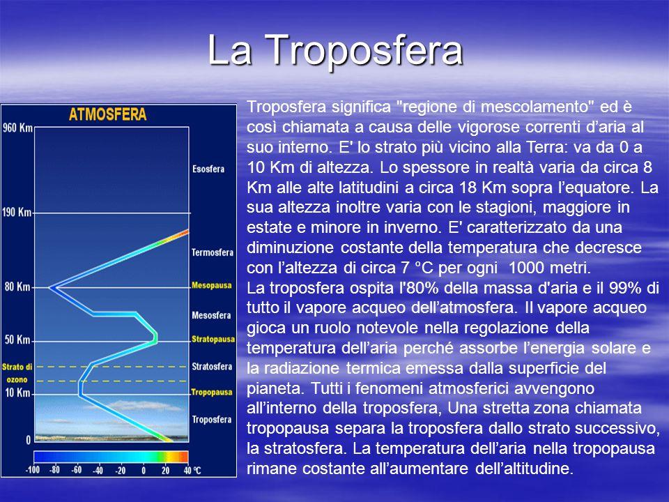 La Troposfera Troposfera significa