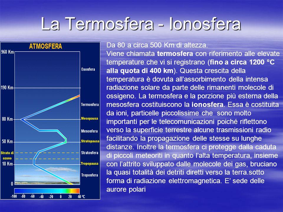La Termosfera - Ionosfera Da 80 a circa 500 Km di altezza. Viene chiamata termosfera con riferimento alle elevate temperature che vi si registrano (fi