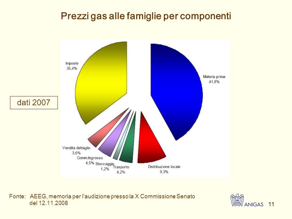 12 Prezzi gas alle famiglie in Italia Andamento delle componenti 2004-2008 Condizioni economiche di fornitura di gas naturale per una famiglia con riscaldamento autonomo e consumo annuale di 1.400m 3, c/m 3 a valori correnti Fonte: AEEG, memoria per laudizione presso la X Commissione Senato del 12.11.2008