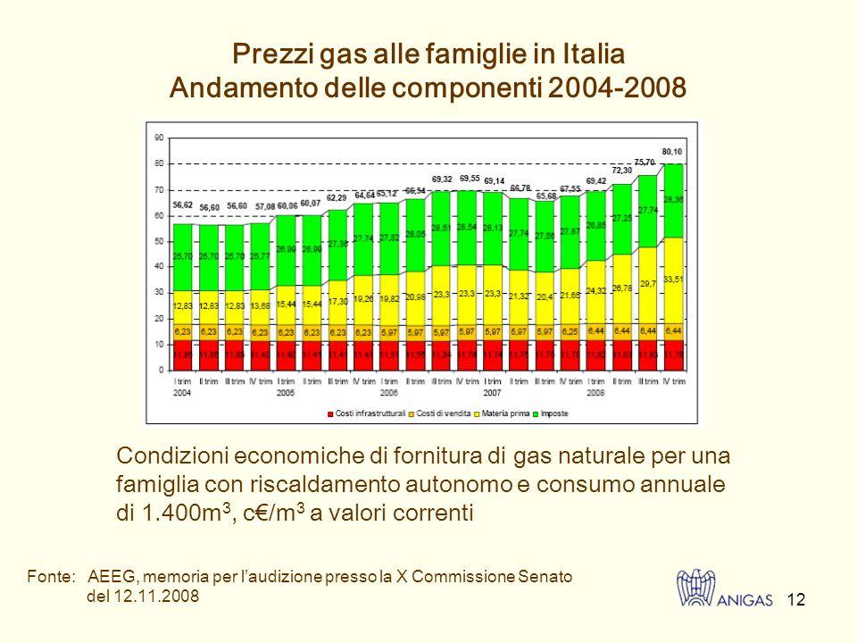 13 I prezzi italiani del gas, con o senza imposte, sono inferiori alla media di quelli europei Prezzi I prezzi dellenergia elettrica sono mediamente più elevati rispetto alla UE con eccezione delle famiglie con consumi inferiori a 2.500 Kwh/anno