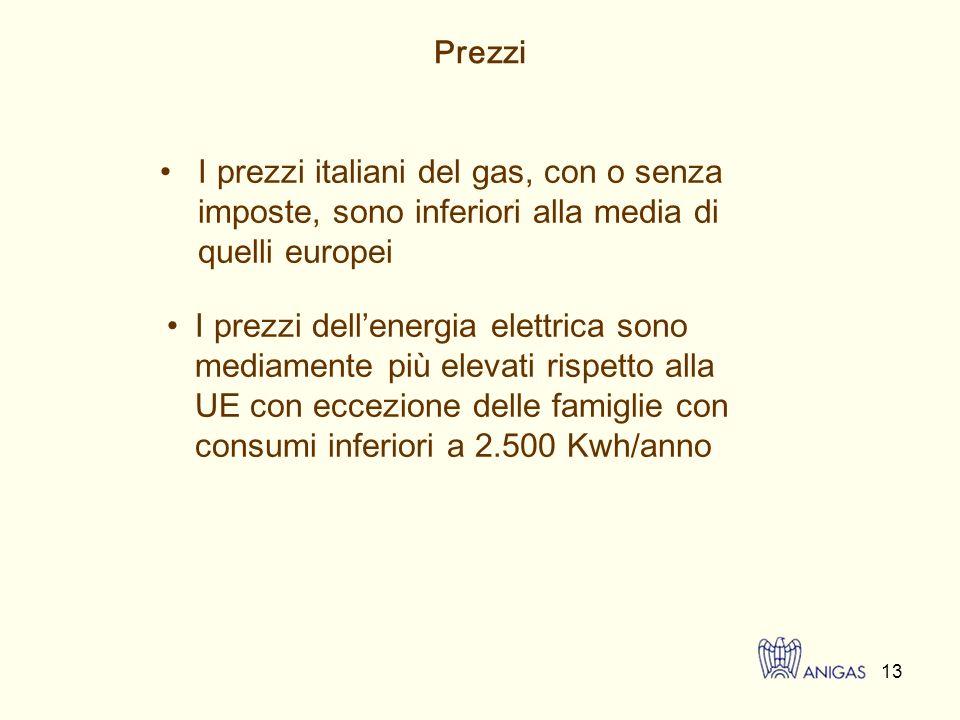 14 Confronto andamento materia prima gas (CCI) vs.