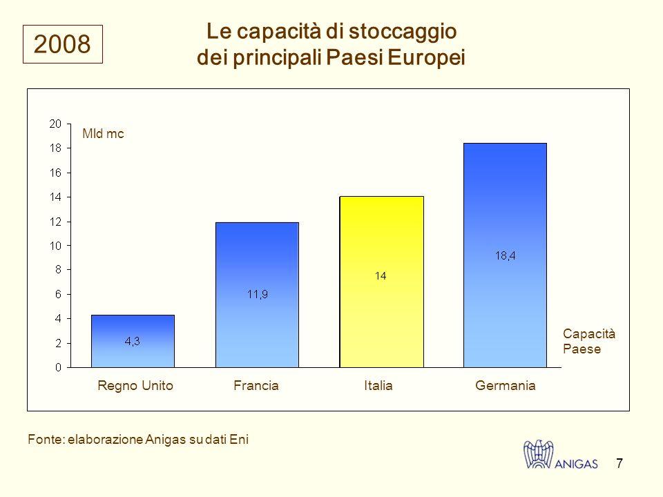 8 La Russia è il principale fornitore per lEuropa Importazioni russe rispetto al consumo totale di gas (2006)