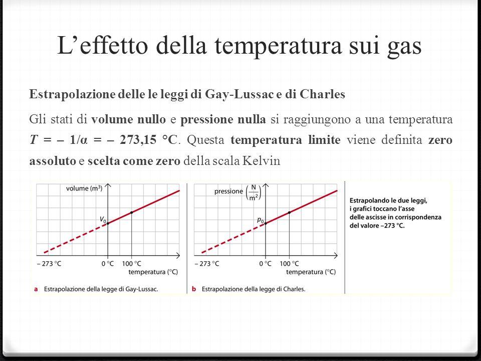 Leffetto della temperatura sui gas Estrapolazione delle le leggi di Gay-Lussac e di Charles Gli stati di volume nullo e pressione nulla si raggiungono a una temperatura T = – 1/α = – 273,15 °C.