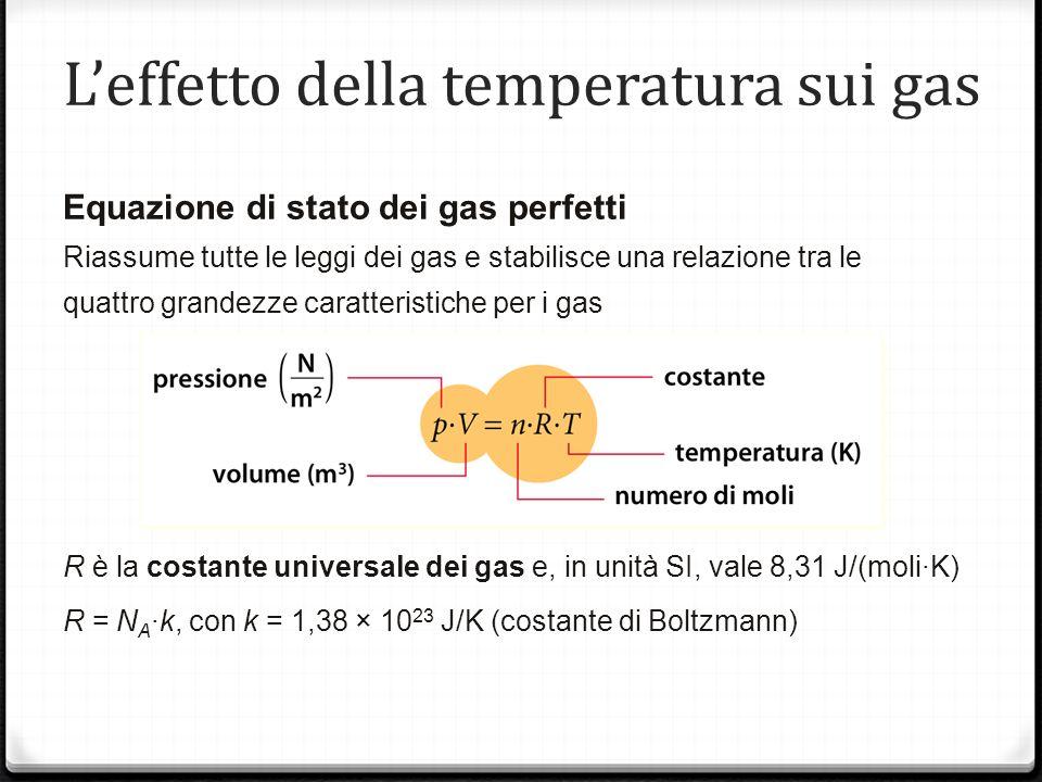 Leffetto della temperatura sui gas Equazione di stato dei gas perfetti Riassume tutte le leggi dei gas e stabilisce una relazione tra le quattro grandezze caratteristiche per i gas R è la costante universale dei gas e, in unità SI, vale 8,31 J/(moli·K) R = N A ·k, con k = 1,38 × 10 23 J/K (costante di Boltzmann)
