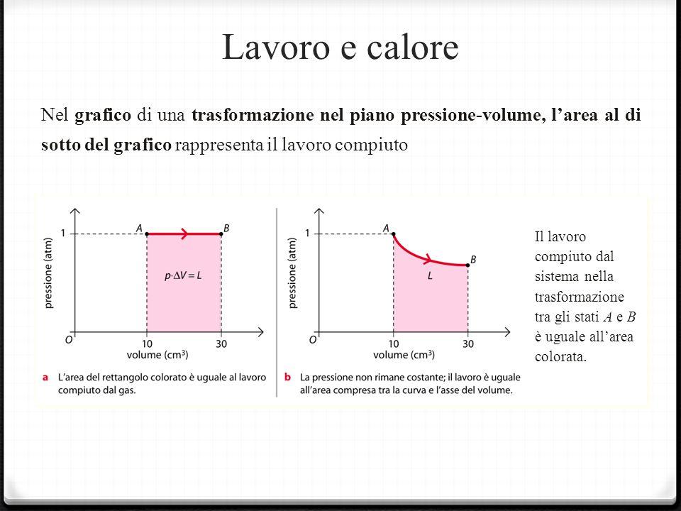 Lavoro e calore Nel grafico di una trasformazione nel piano pressione-volume, larea al di sotto del grafico rappresenta il lavoro compiuto Il lavoro compiuto dal sistema nella trasformazione tra gli stati A e B è uguale allarea colorata.