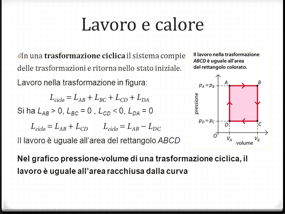 Lavoro e calore 0 In una trasformazione ciclica il sistema compie delle trasformazioni e ritorna nello stato iniziale.