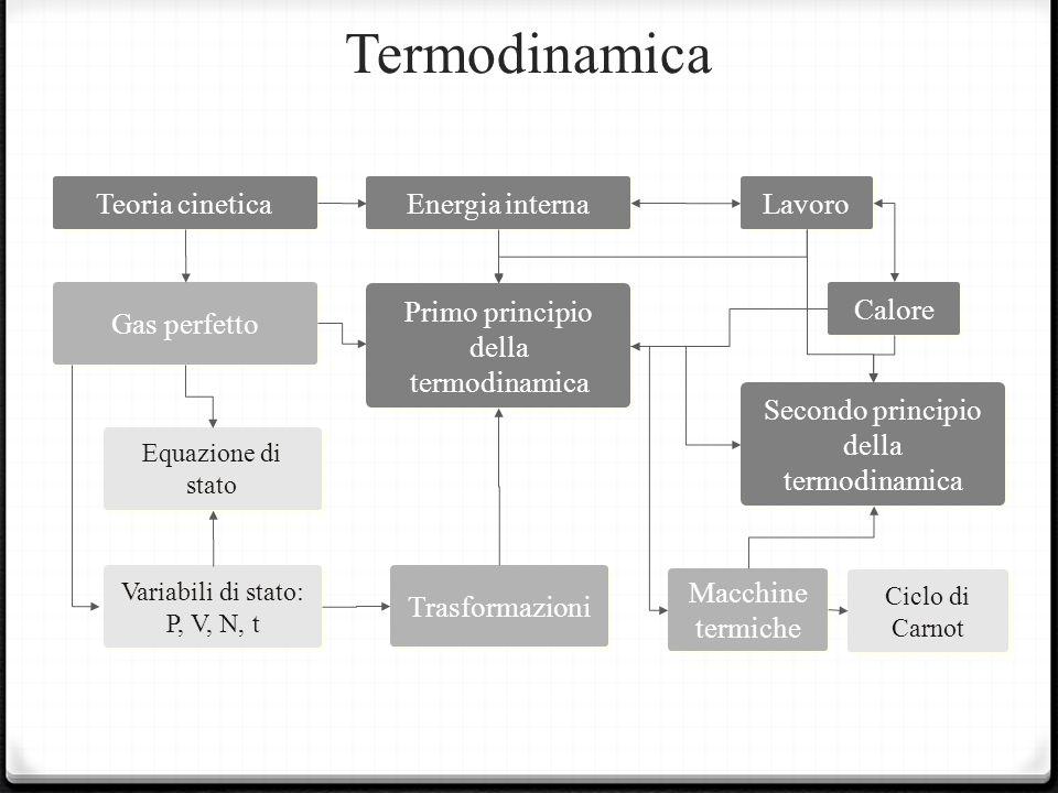 Termodinamica Equazione di stato Teoria cinetica Gas perfetto Macchine termiche Primo principio della termodinamica Secondo principio della termodinamica Ciclo di Carnot Energia interna Variabili di stato: P, V, N, t Variabili di stato: P, V, N, t Trasformazioni Lavoro Calore