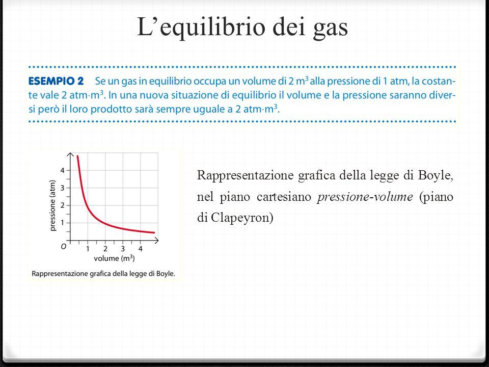 Lequilibrio dei gas Rappresentazione grafica della legge di Boyle, nel piano cartesiano pressione-volume (piano di Clapeyron)