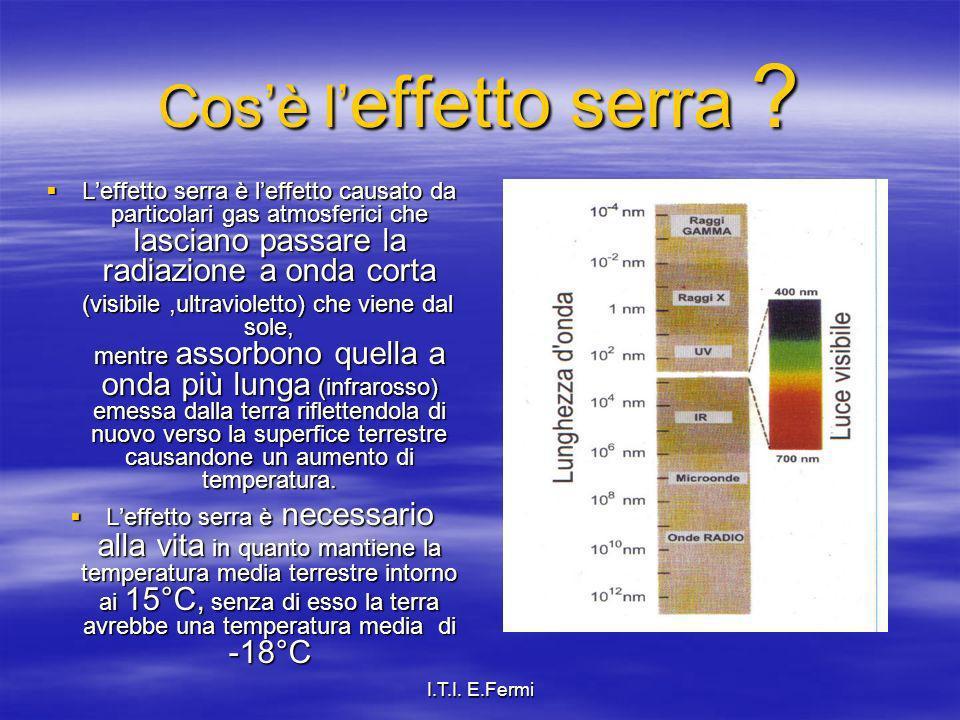 I.T.I. E.Fermi Cosè l effetto serra ? Leffetto serra è leffetto causato da particolari gas atmosferici che lasciano passare la radiazione a onda corta