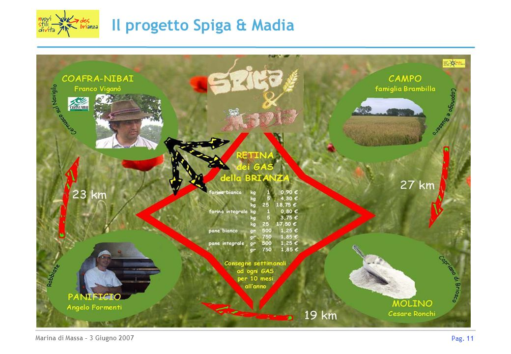 Marina di Massa – 3 Giugno 2007 Pag. 11 Il progetto Spiga & Madia