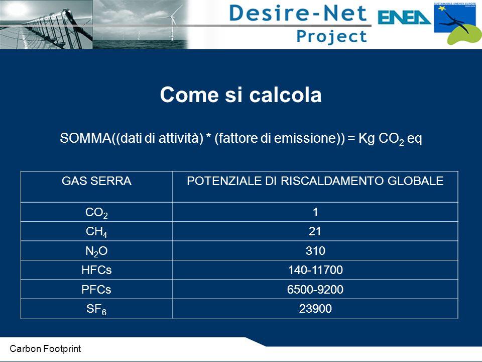 Come si calcola SOMMA((dati di attività) * (fattore di emissione)) = Kg CO 2 eq GAS SERRAPOTENZIALE DI RISCALDAMENTO GLOBALE CO 2 1 CH 4 21 N2ON2O310 HFCs140-11700 PFCs6500-9200 SF 6 23900 Carbon Footprint