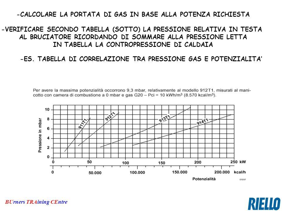 BUrners TRAining CEntre -CALCOLARE LA PORTATA DI GAS IN BASE ALLA POTENZA RICHIESTA -VERIFICARE SECONDO TABELLA (SOTTO) LA PRESSIONE RELATIVA IN TESTA