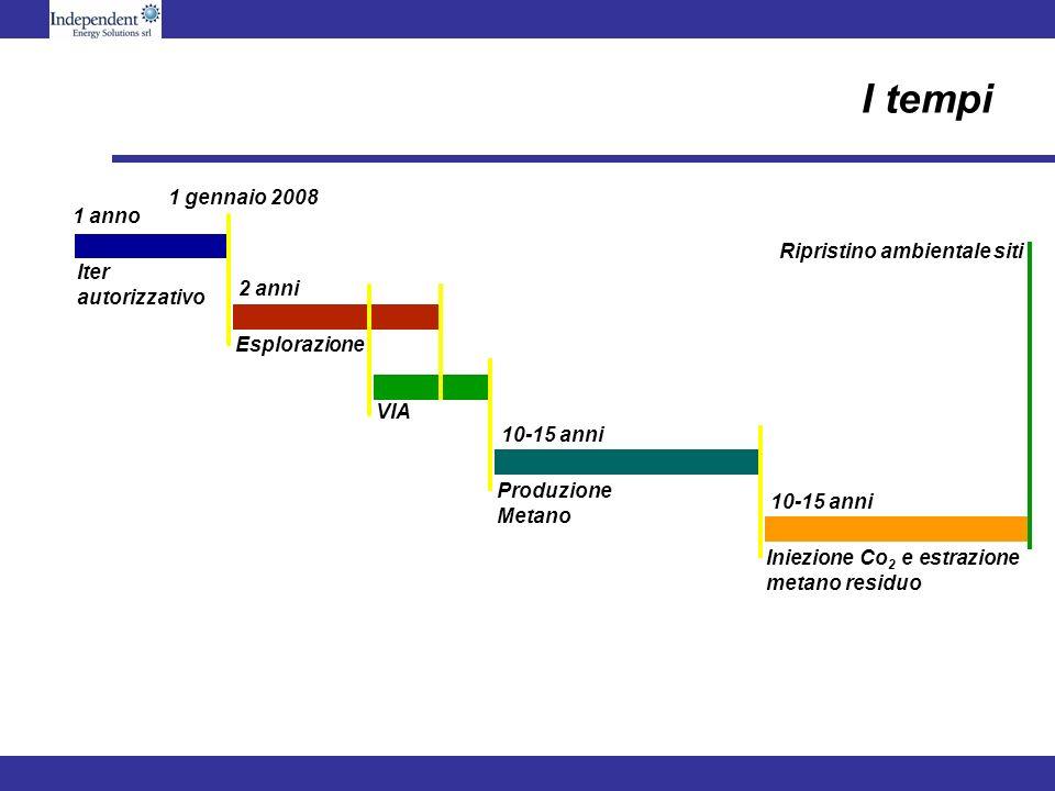 I tempi Iter autorizzativo 1 anno 1 gennaio 2008 Esplorazione 2 anni VIA Produzione Metano 10-15 anni Iniezione Co 2 e estrazione metano residuo 10-15 anni Ripristino ambientale siti
