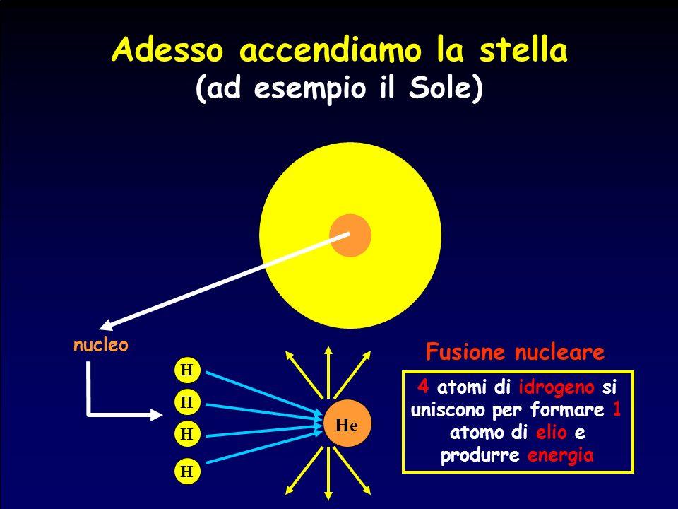 Adesso accendiamo la stella (ad esempio il Sole) nucleo He H H H H 4 atomi di idrogeno si uniscono per formare 1 atomo di elio e produrre energia Fusi