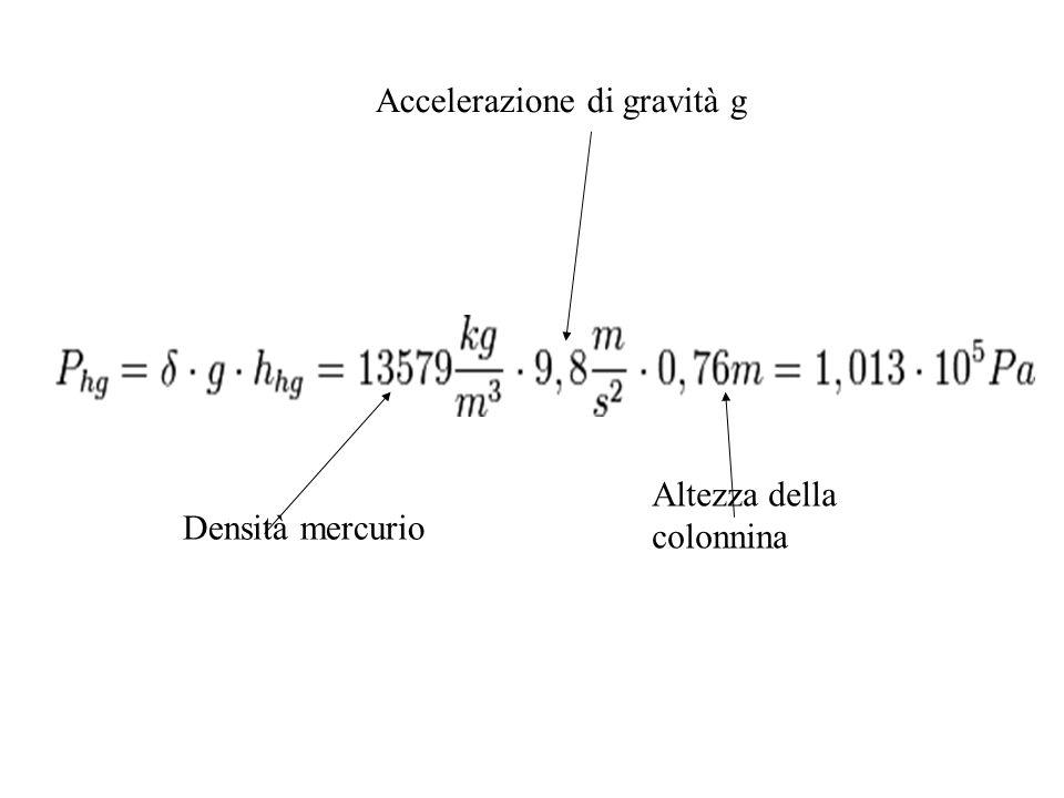Densità mercurio Altezza della colonnina Accelerazione di gravità g
