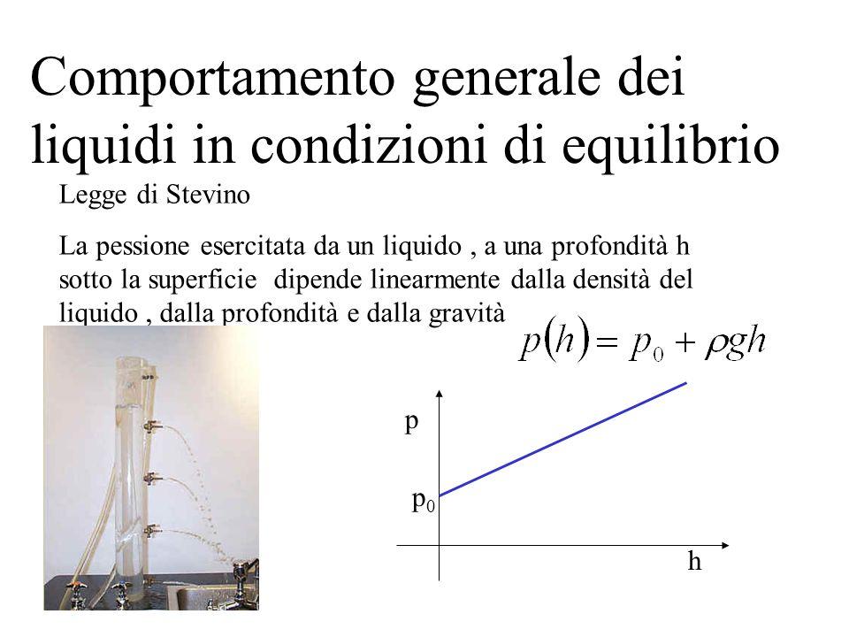 Comportamento generale dei liquidi in condizioni di equilibrio Legge di Stevino La pessione esercitata da un liquido, a una profondità h sotto la superficie dipende linearmente dalla densità del liquido, dalla profondità e dalla gravità h p p0p0