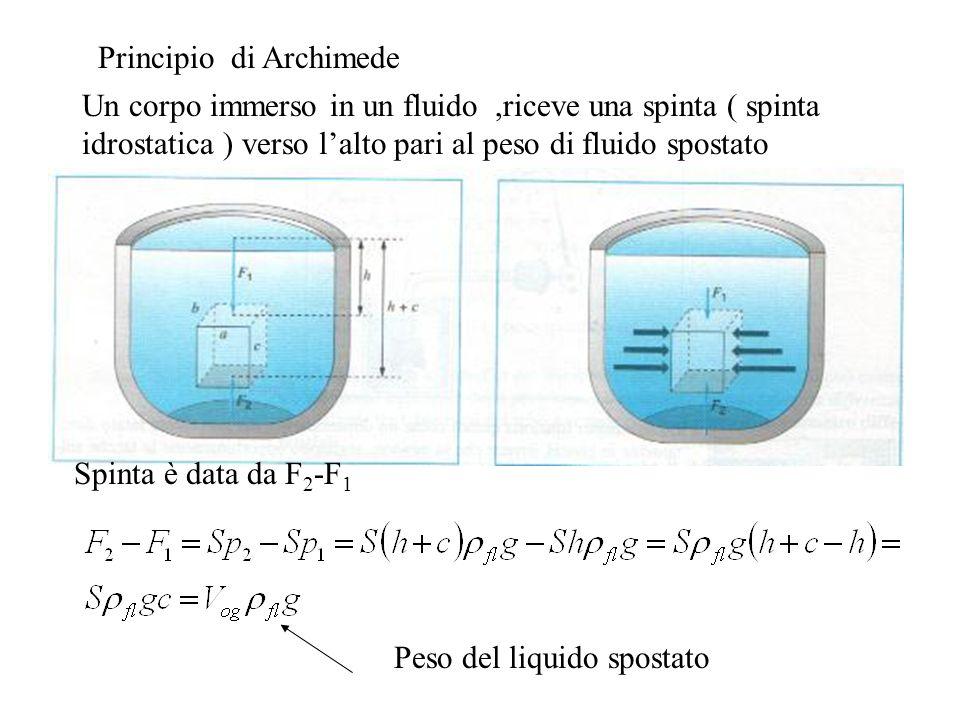 Principio di Archimede Un corpo immerso in un fluido,riceve una spinta ( spinta idrostatica ) verso lalto pari al peso di fluido spostato Spinta è data da F 2 -F 1 Peso del liquido spostato