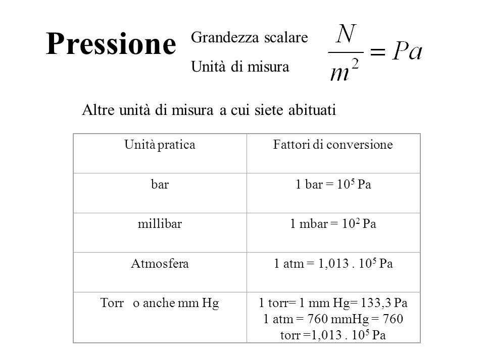 Pressione Grandezza scalare Unità di misura Altre unità di misura a cui siete abituati Unità praticaFattori di conversione bar1 bar = 10 5 Pa millibar1 mbar = 10 2 Pa Atmosfera1 atm = 1,013.