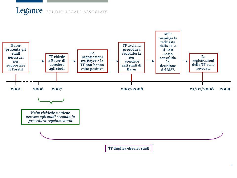 11 2001200620072007-200821/07/20082009 Bayer presenta gli studi necessari per supportare il Fosetyl TF chiede a Bayer di accedere agli studi TF avvia la procedura regolatoria per accedere agli studi di Bayer Le negoziazioni tra Bayer e la TF non hanno esito positivo Le registrazioni della TF sono revocate MSE respinge la richiesta della TF e il TAR Lazio convalida la decisione del MSE Helm richiede e ottiene accesso agli studi secondo la procedura regolamentata TF duplica circa 15 studi
